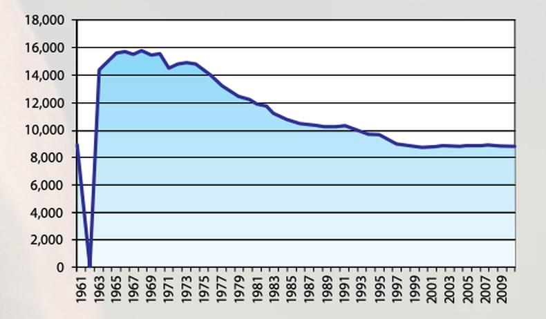 FOBT Graph