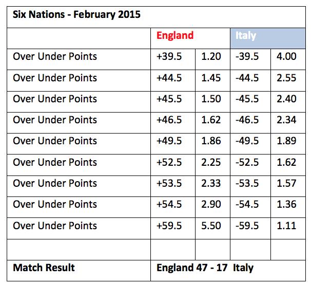 England Rugby Handicap