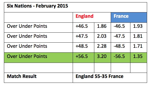 England Rugby Handicap 3