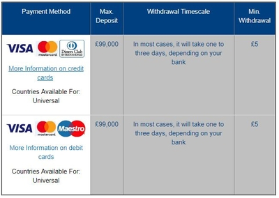 Deposit Withdrawal Limits