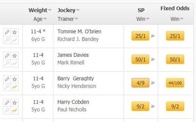 Horse Race Odds